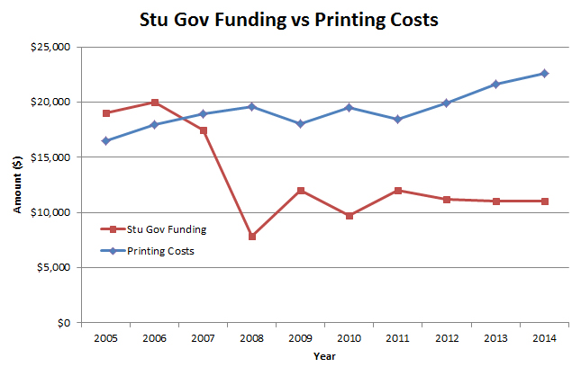 Student+government+funding+decreased+significantly+in+2008%2C+while+printing%0Acosts+have+steadily+increased.+%5BGraph+created+by+Aaron+Levenson+%E2%80%9815%5D