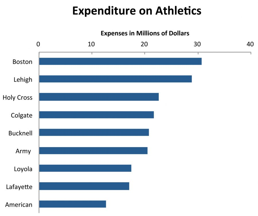 The+graph+above+shows+total+expenditure+on+athletics+for+Patriot+League+schools.